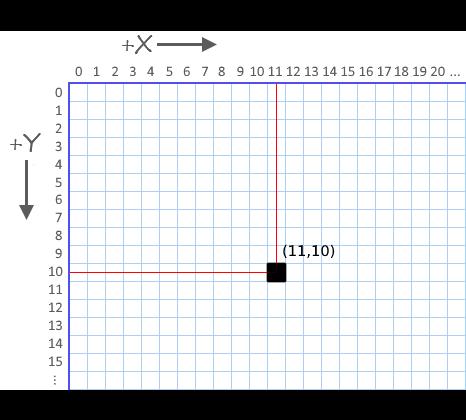 graficos_coordenadas