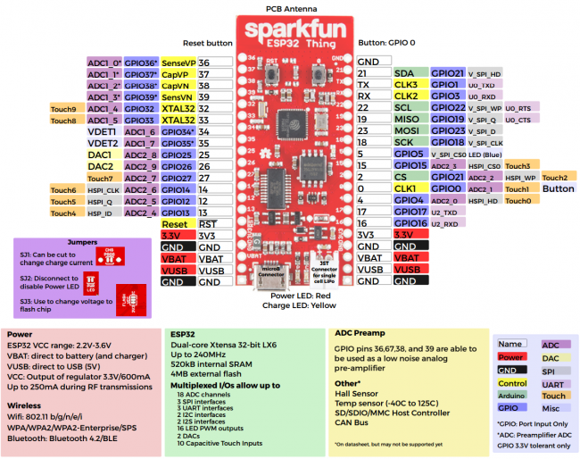 esp32-thing-graphical-datasheet_2-v02