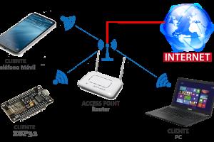 MICROPYTHON ESP32 – Conexión WiFi – STATION <br>(Cliente de una red WiFi local)
