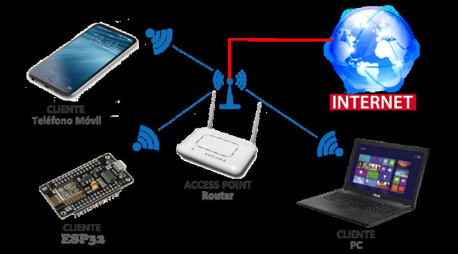MICROPYTHON ESP32 – Conexión WiFi – STATION <br></noscript><img class=